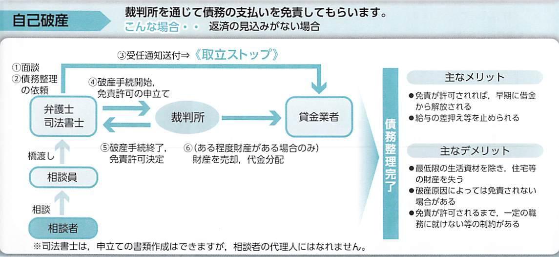 裁判所を通じて債務の支払を免責してもらいます。(自己破産の流れの図)