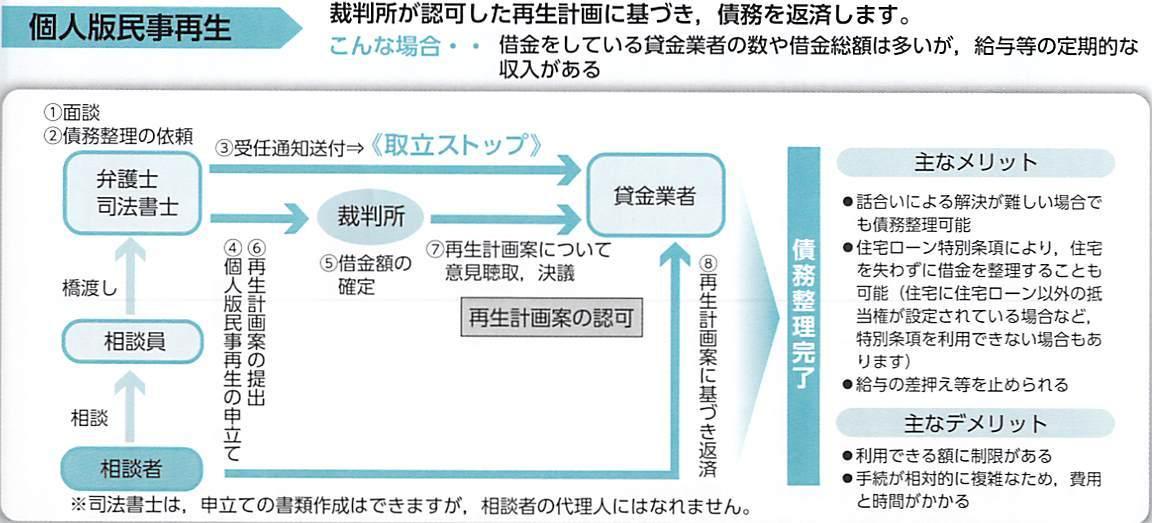 裁判所が認可した再生計画に基づき、債務を返済します。(個人版民事再生の流れの図)