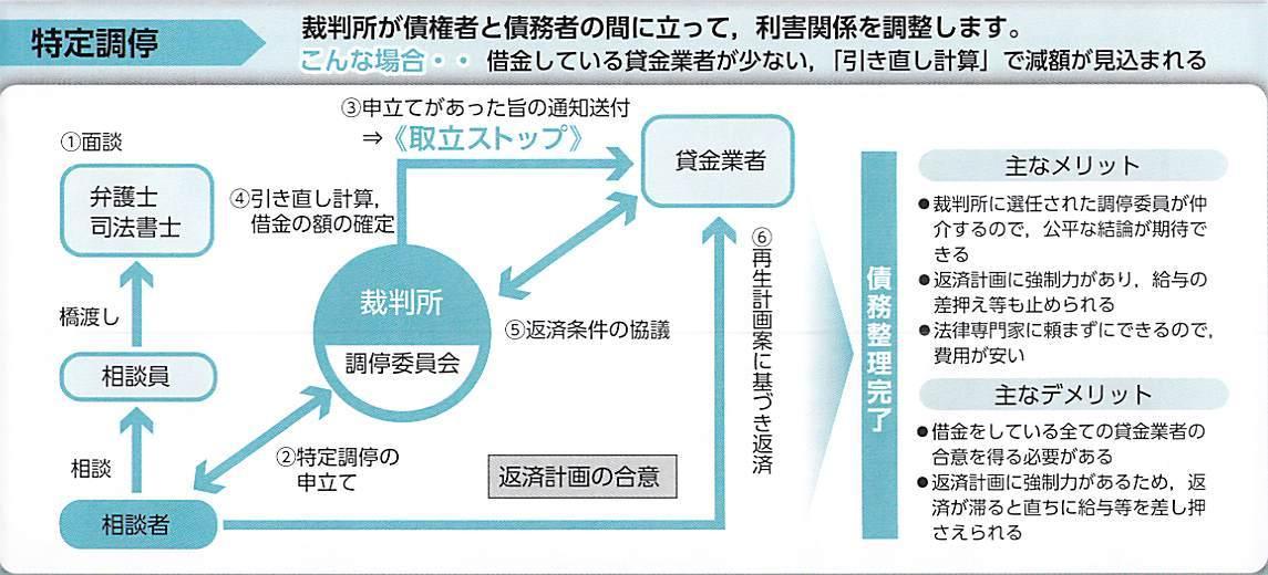 裁判所が債権者と債務者の間に立って、利害関係を調整します。(特定調停の流れの図)