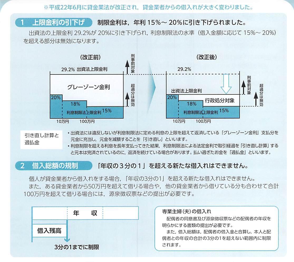 上限金利の引き下げと借入総額の規制についての図